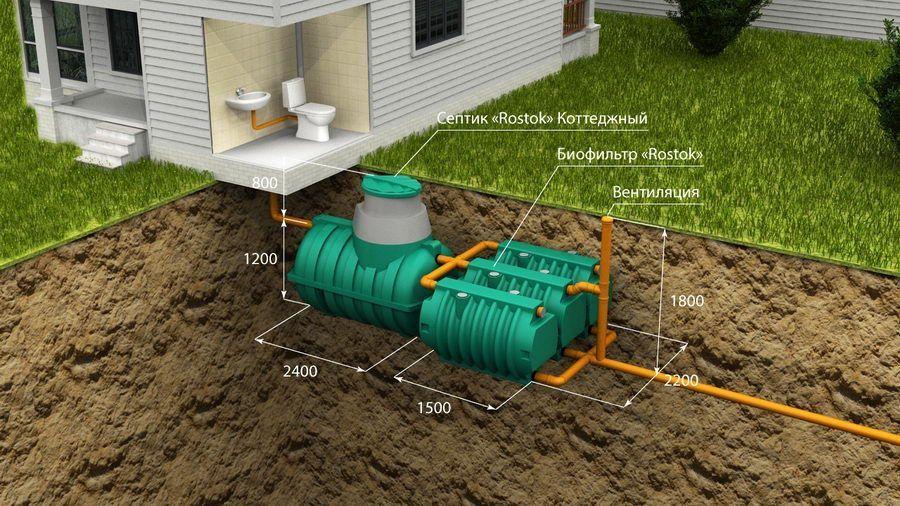 Автономная канализация «Rostok» Коттеджная Оптима